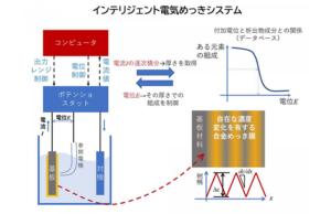 自在な濃度変動を可能にしたインテリジェント電気めっき技術