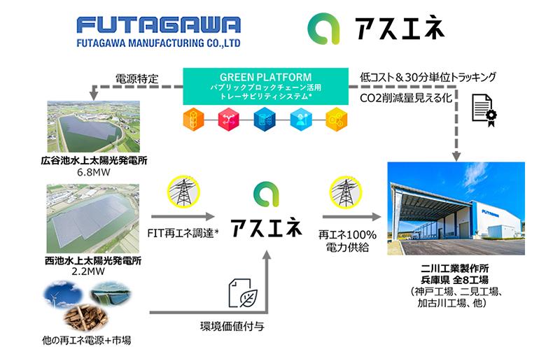 株式会社二川工業製作所とアスエネ株式会社のGreen Platform