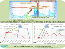 収集データと気象庁の気象データを、EER社がAI分析
