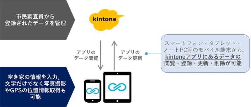 実証実験における活用ソリューション「Unifinity」×「kintone」
