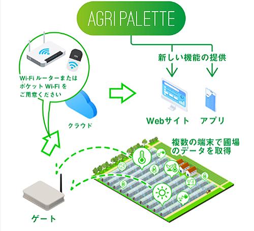 AgriPalette
