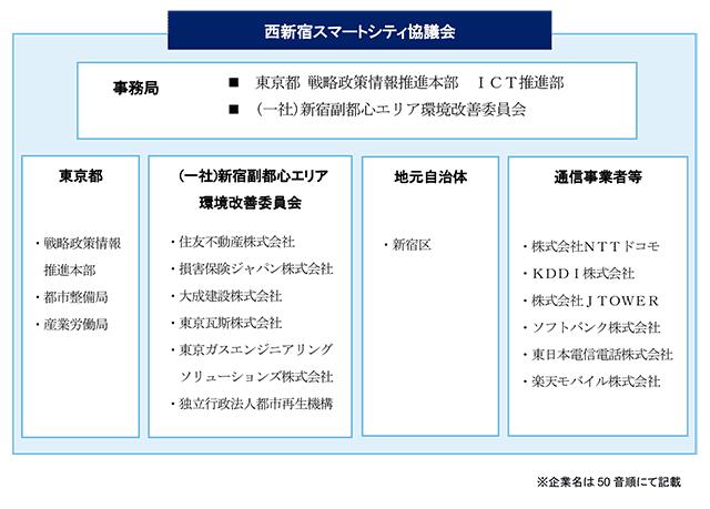 西新宿スマートシティ協議会構成員
