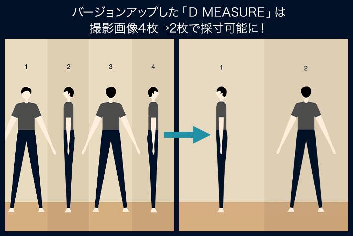 D MEASURE: 4枚必要だった撮影枚数を2枚だけで、今までと同じ高い精度を保ったままの採寸が可能