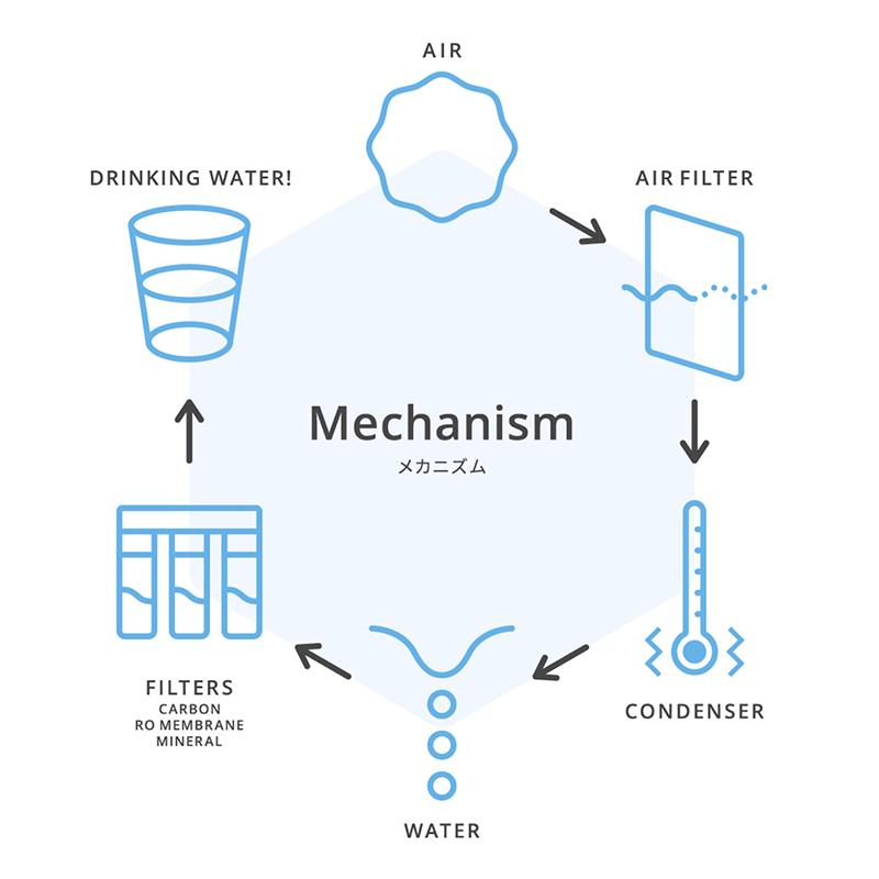 AQUAM: 空気から水をつくる仕組み