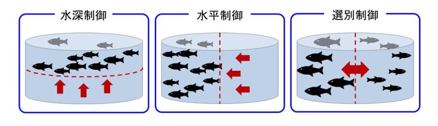 水中作業の自動化