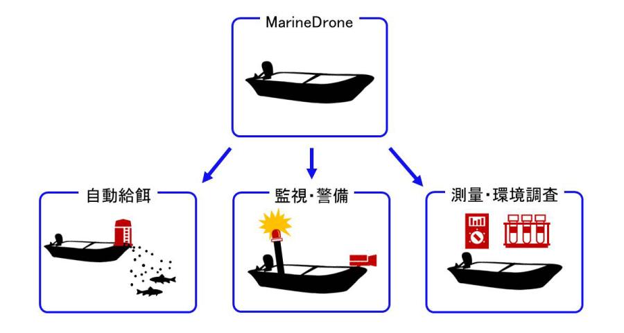 水上作業の自動化