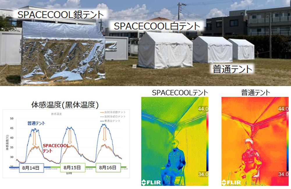 SPACECOOL帆布を用いたテント(銀、白)と普通テントで比較検証