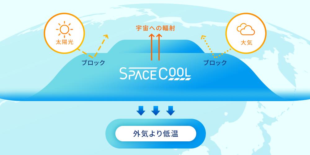 SPACECOOLの放射冷却テクノロジー