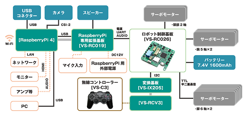 Robovie-Z システム構成図