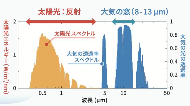 実証実験のデータ