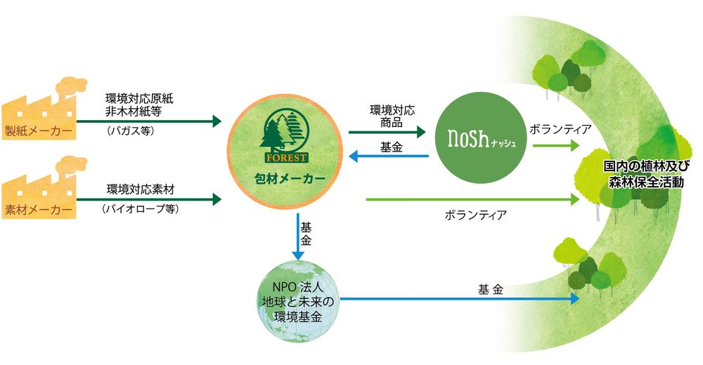 フォレスト環境基金の流れ