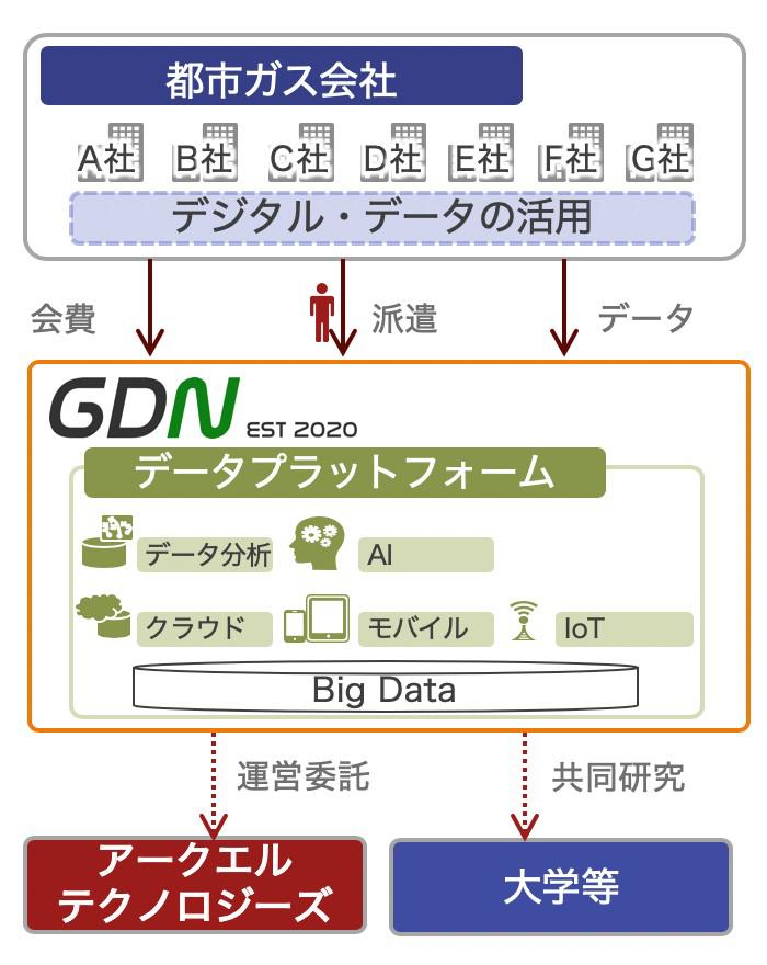 GDNのプラットフォームサービス