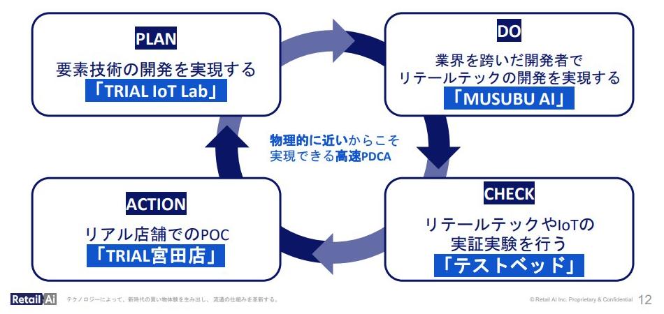 福岡県宮若市で実現するリテールDXの高速PDCA環境