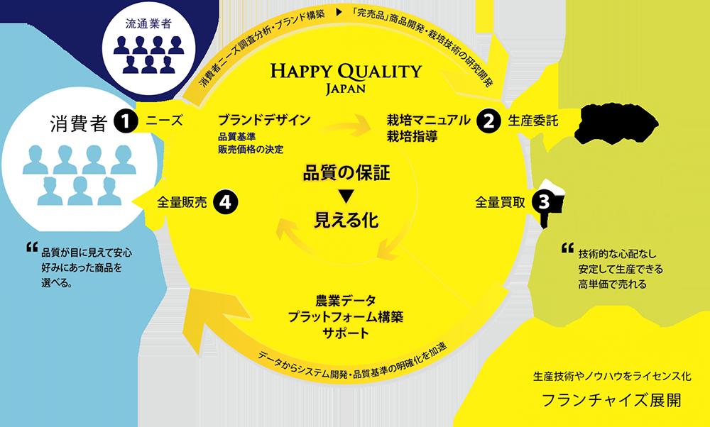 Happy Quality ビジネスフロー