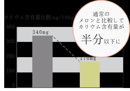 カリウム含有比較グラフ