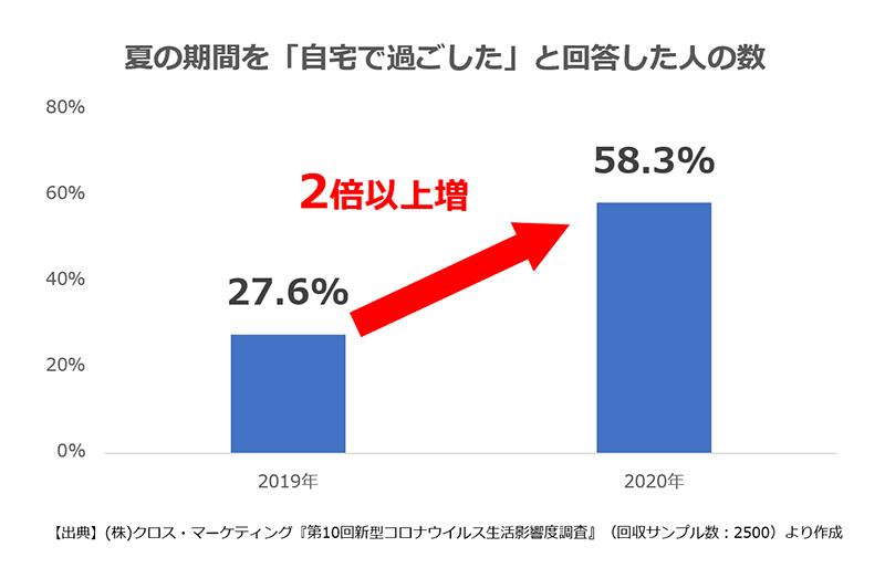 2020年は前年に比べて「自宅で過ごした」という人が2倍以上増加
