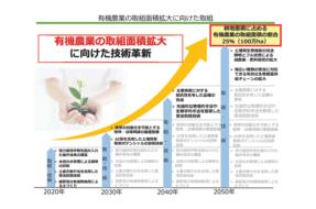 有機農業の取組み面積拡大に向けた取り組み