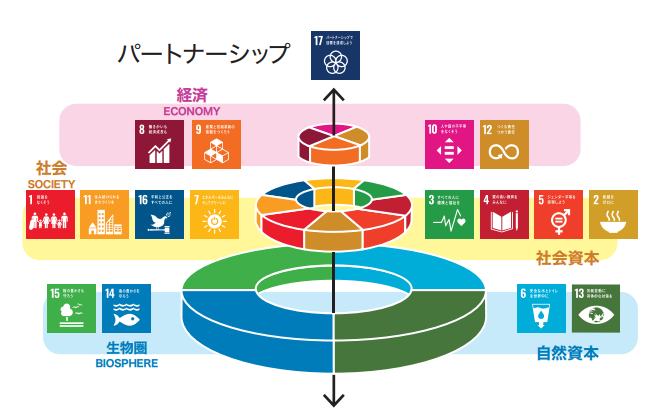 SDGs ウェディングケーキ