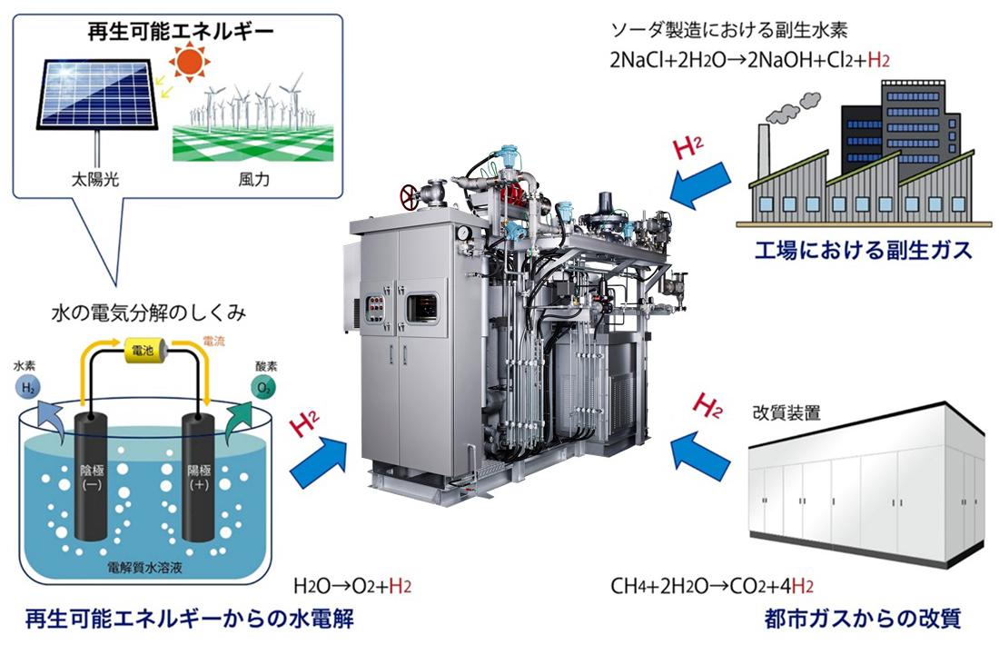 水素の供給例