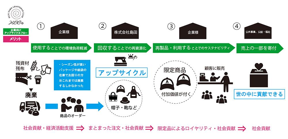 企業向けアップサイクルプラン全体像