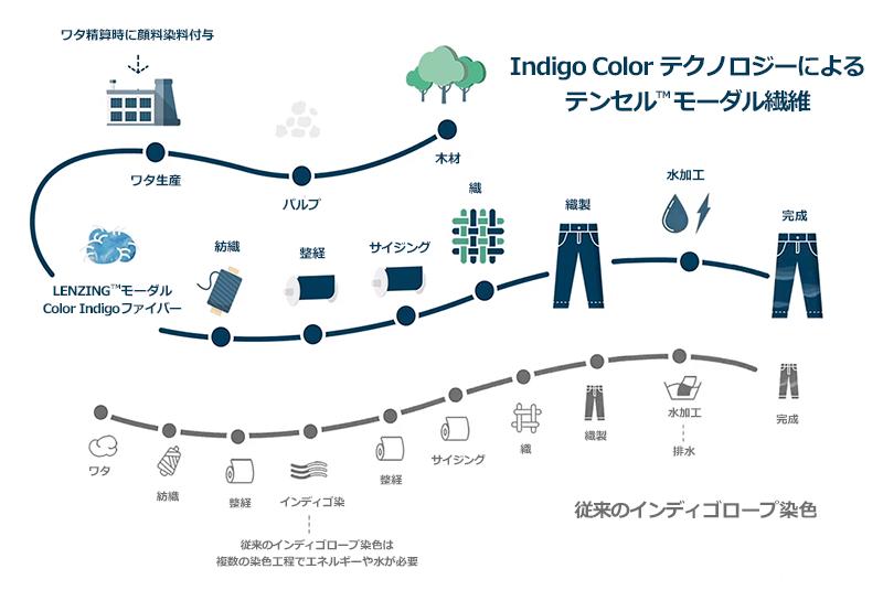 Indigo Color テクノロジーによるテンセル™モダール繊維