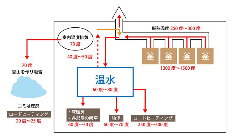 廃熱を利用したエコシステム