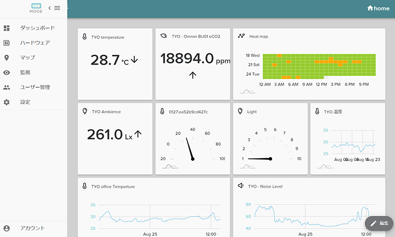 MODE Sensor Cloudのダッシュボード画面イメージ